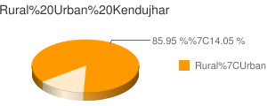Kendujhar census population